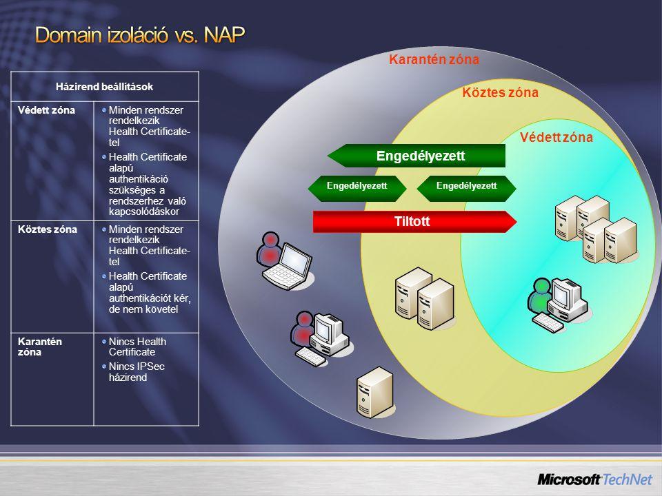 Domain izoláció vs. NAP Karantén zóna Köztes zóna Védett zóna