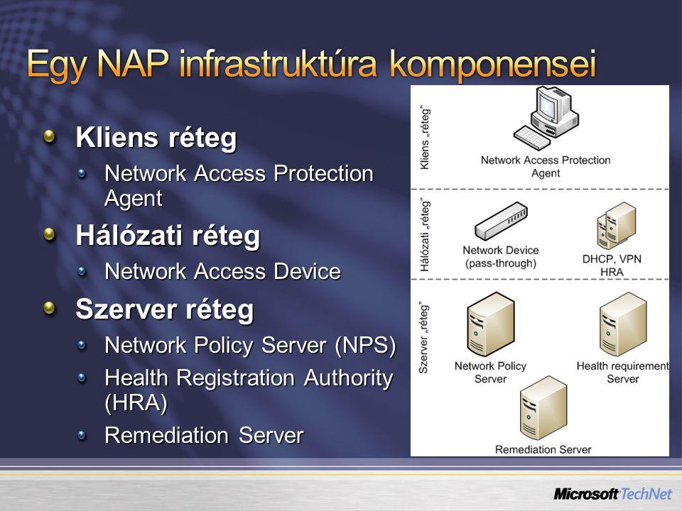 Egy NAP infrastruktúra komponensei