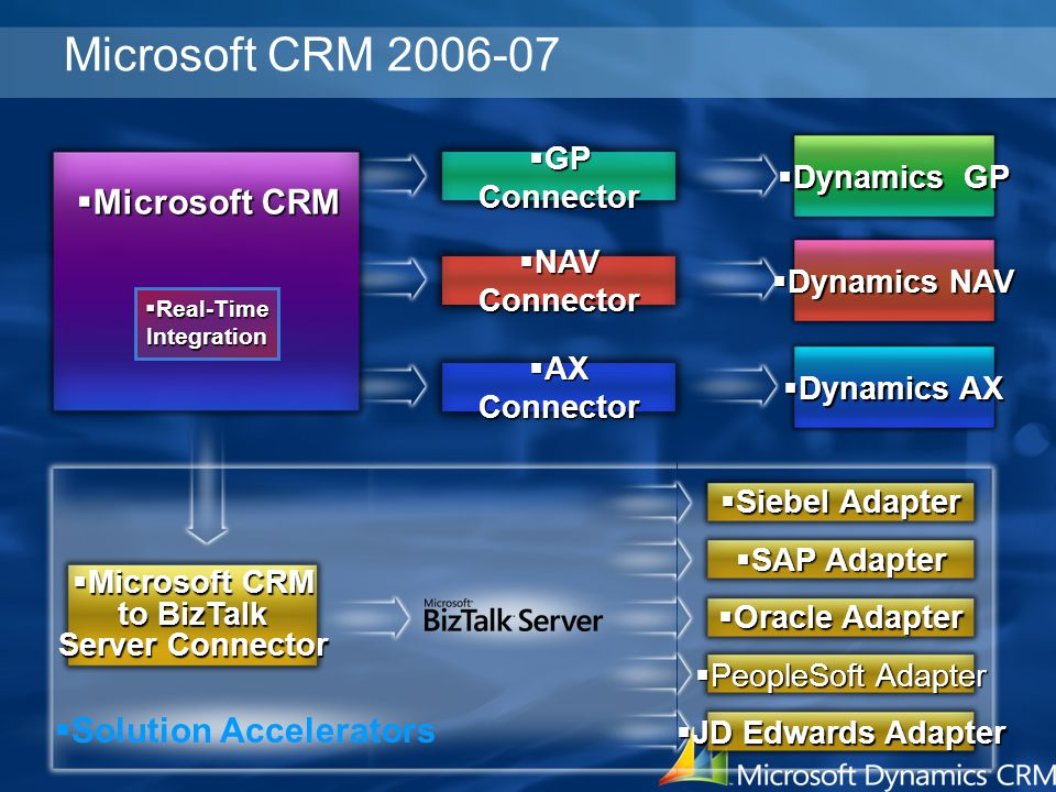 Microsoft CRM 2006-07 Microsoft CRM Solution Accelerators GP Connector