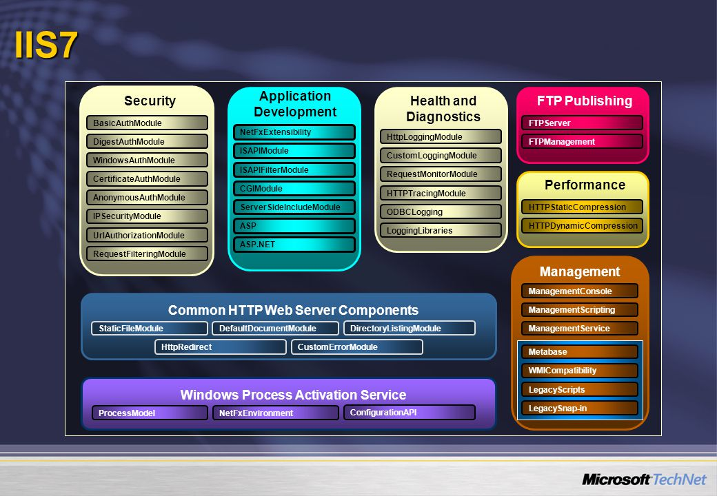 IIS7 Application Development Security Health and Diagnostics