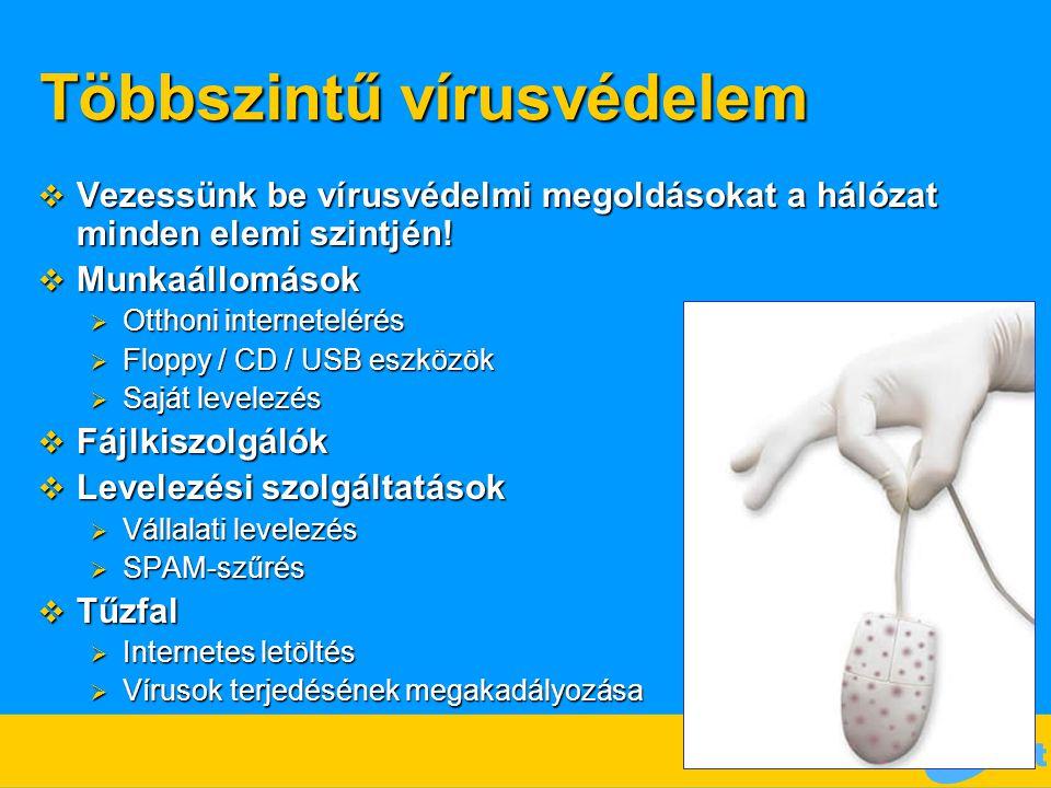 Többszintű vírusvédelem