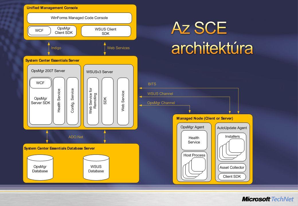 Az SCE architektúra