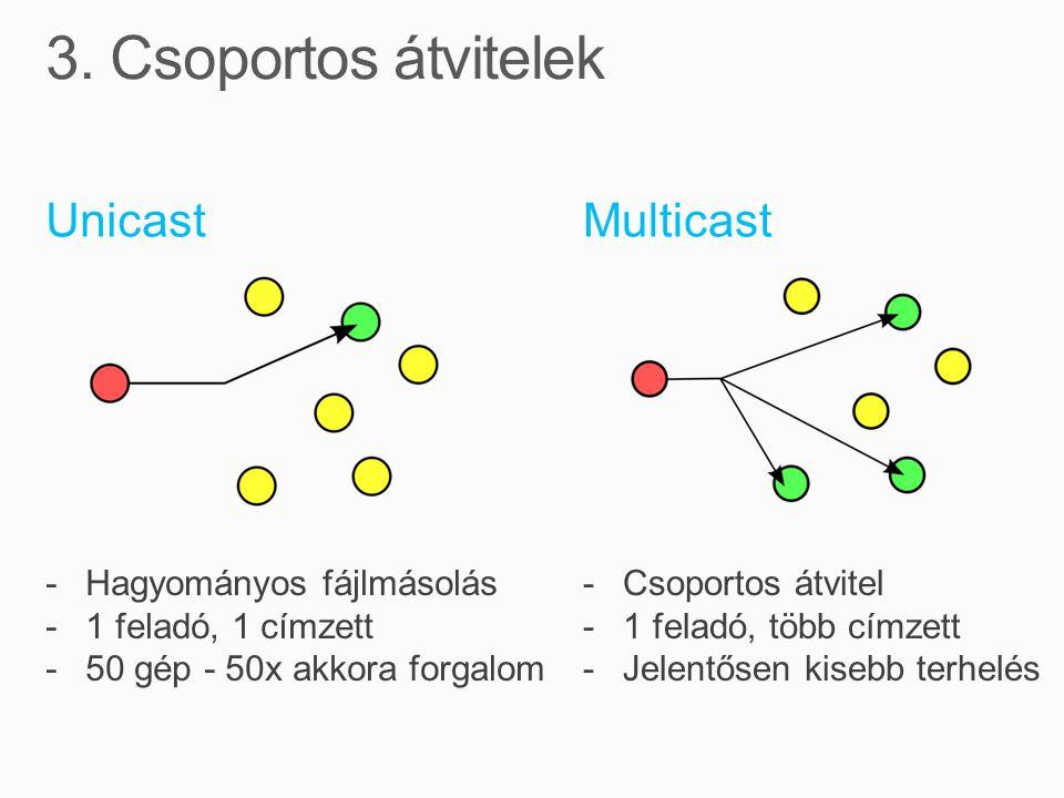 3. Csoportos átvitelek Unicast Multicast Hagyományos fájlmásolás
