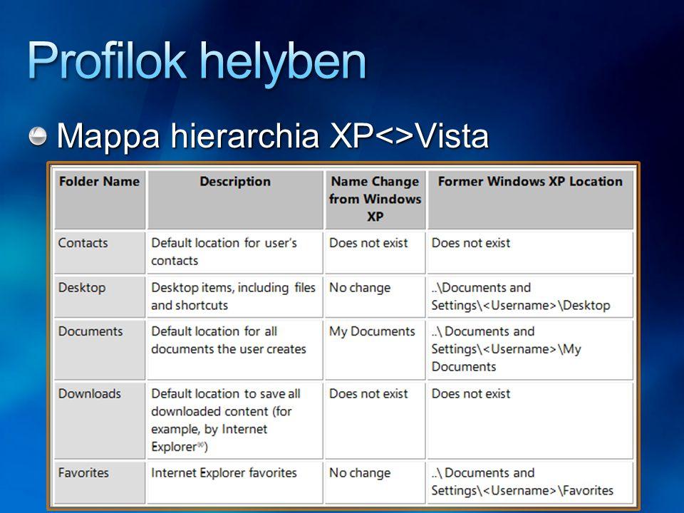 Profilok helyben Mappa hierarchia XP<>Vista