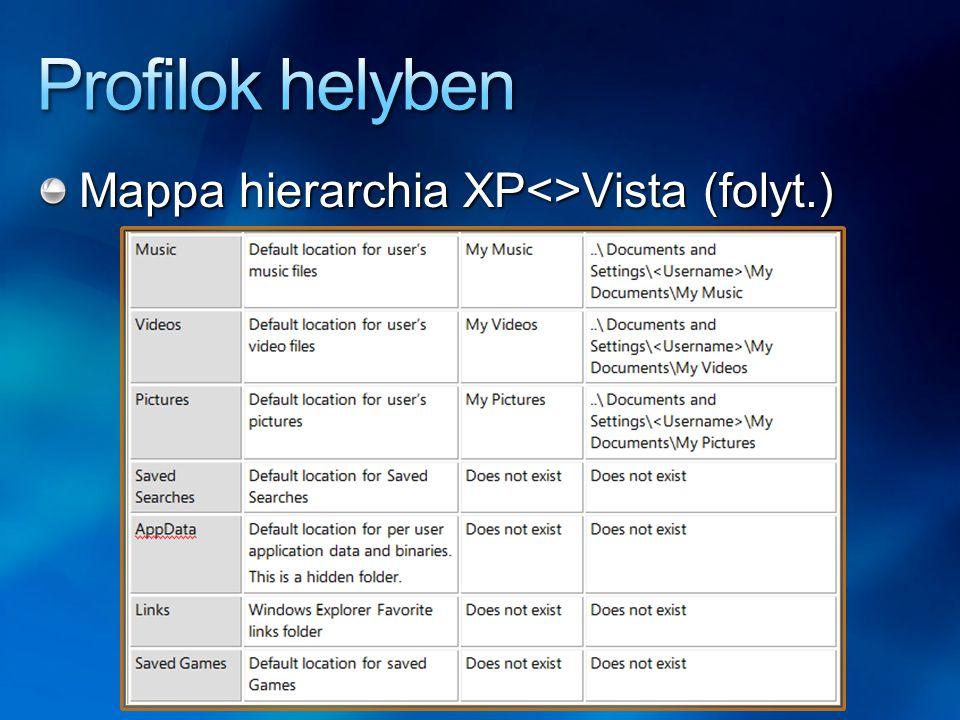Profilok helyben Mappa hierarchia XP<>Vista (folyt.)