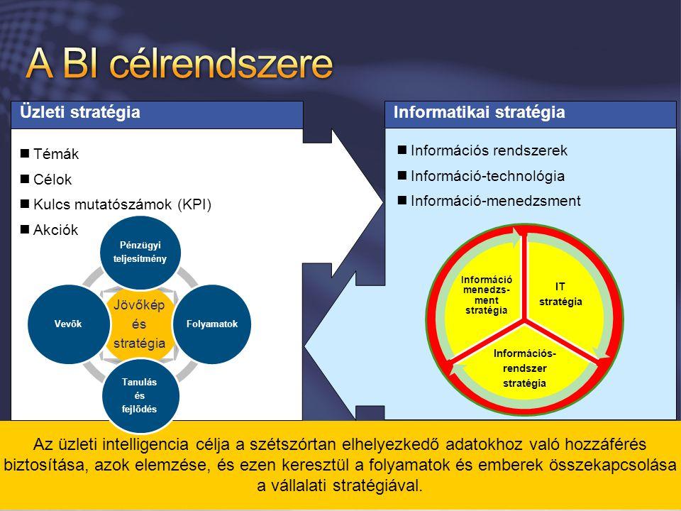 Információ menedzs-ment stratégia