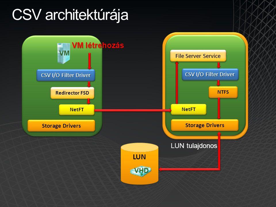 CSV architektúrája VM létrehozás LUN VM LUN tulajdonos VHD