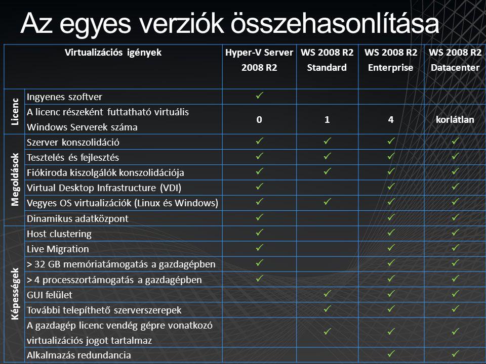 Az egyes verziók összehasonlítása