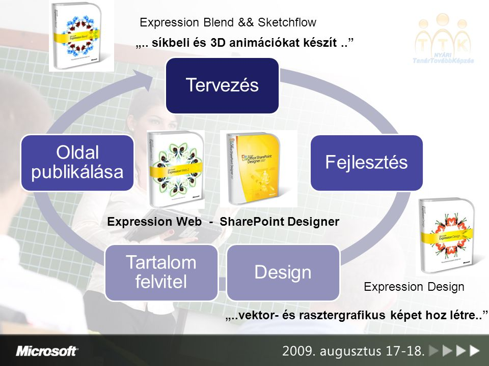 Tervezés Oldal publikálása Fejlesztés Tartalom felvitel Design