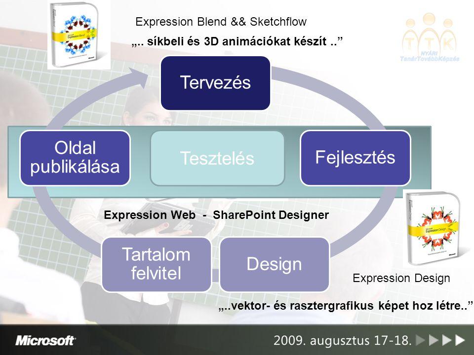 Tervezés Oldal publikálása Fejlesztés Tesztelés Tartalom felvitel