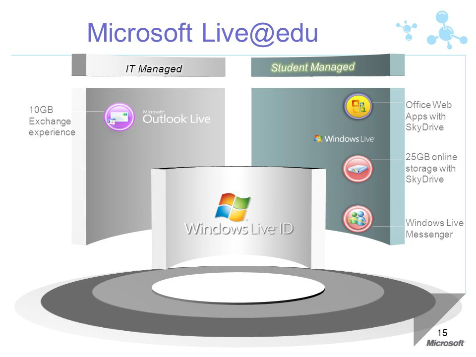 Microsoft Live@edu Student Managed IT Managed