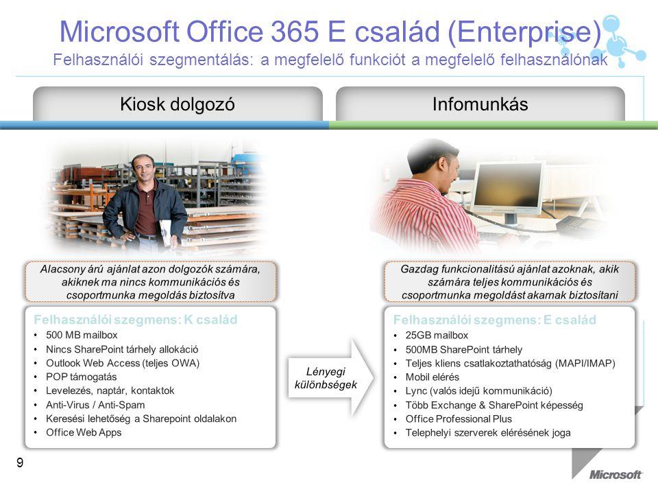 Microsoft Office 365 E család (Enterprise) Felhasználói szegmentálás: a megfelelő funkciót a megfelelő felhasználónak