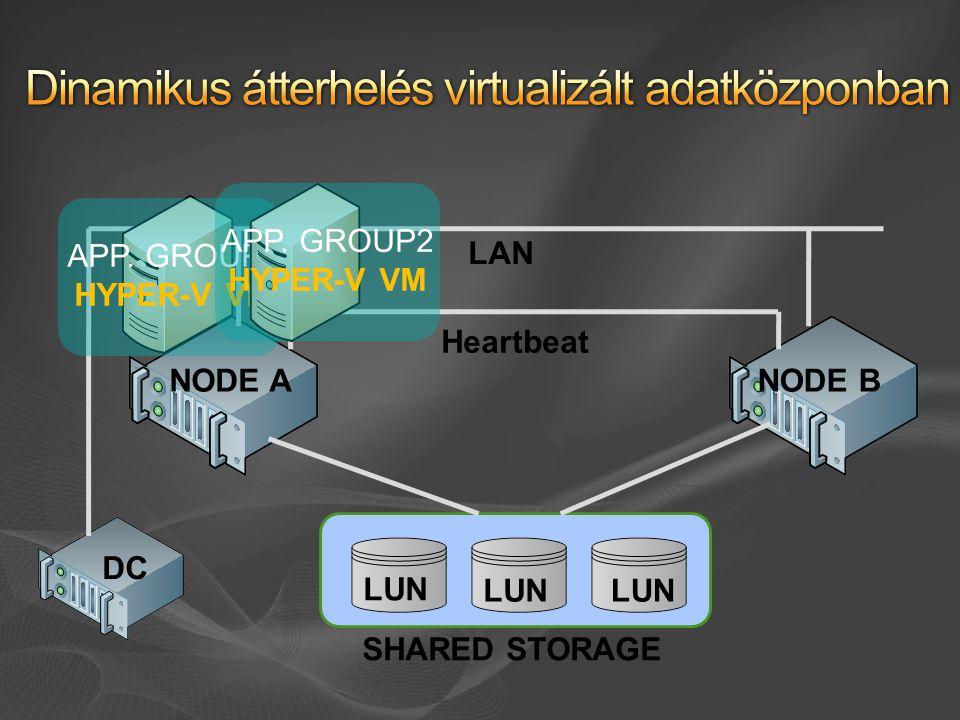 Dinamikus átterhelés virtualizált adatközponban