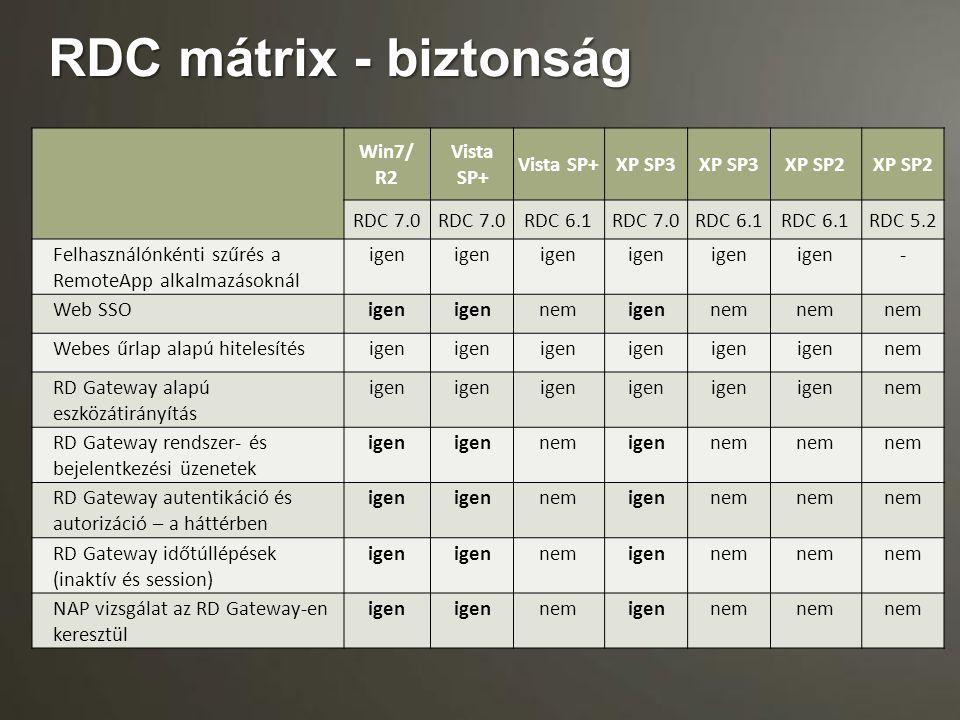 RDC mátrix - biztonság Win7/ R2 Vista SP+ XP SP3 XP SP2 RDC 7.0