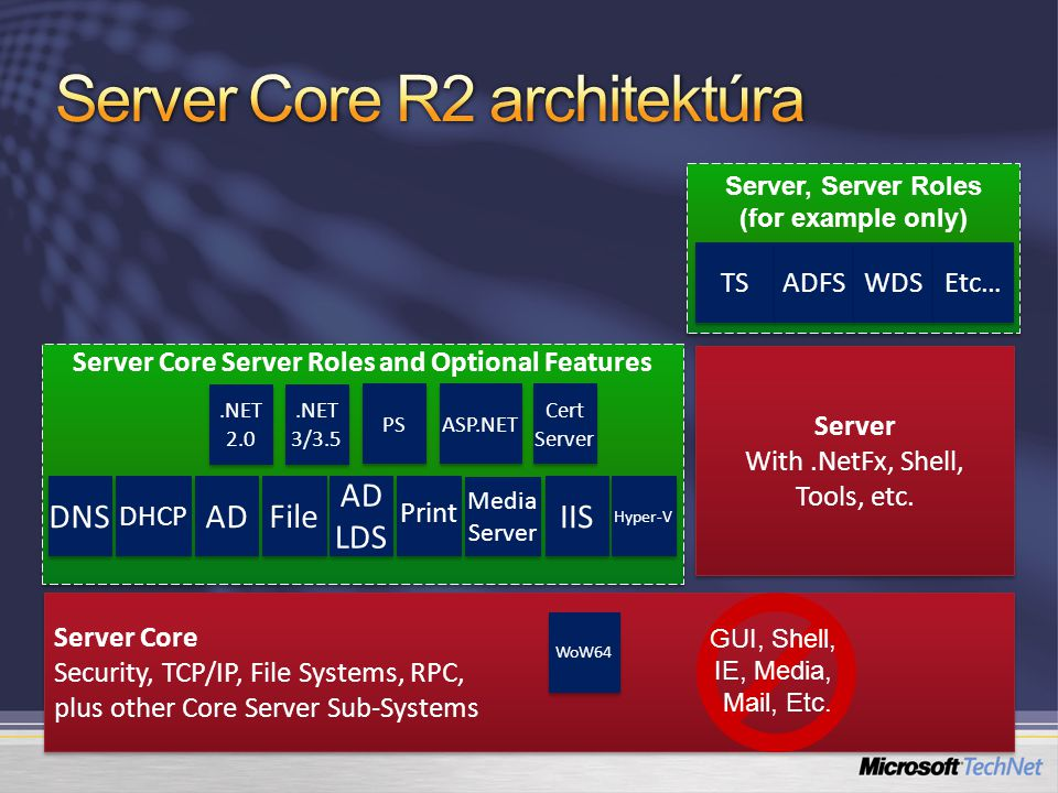 Server Core R2 architektúra