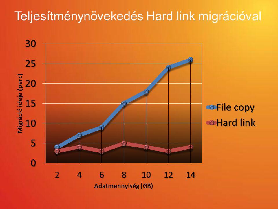 Teljesítménynövekedés Hard link migrációval