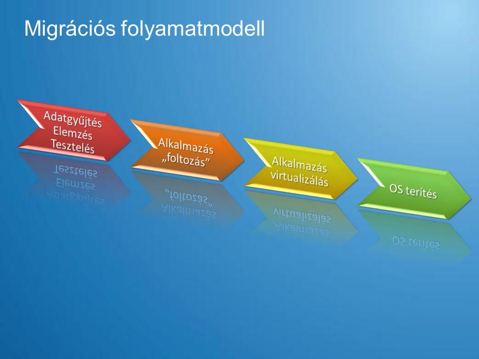 Migrációs folyamatmodell