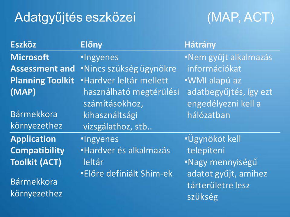 Adatgyűjtés eszközei (MAP, ACT)