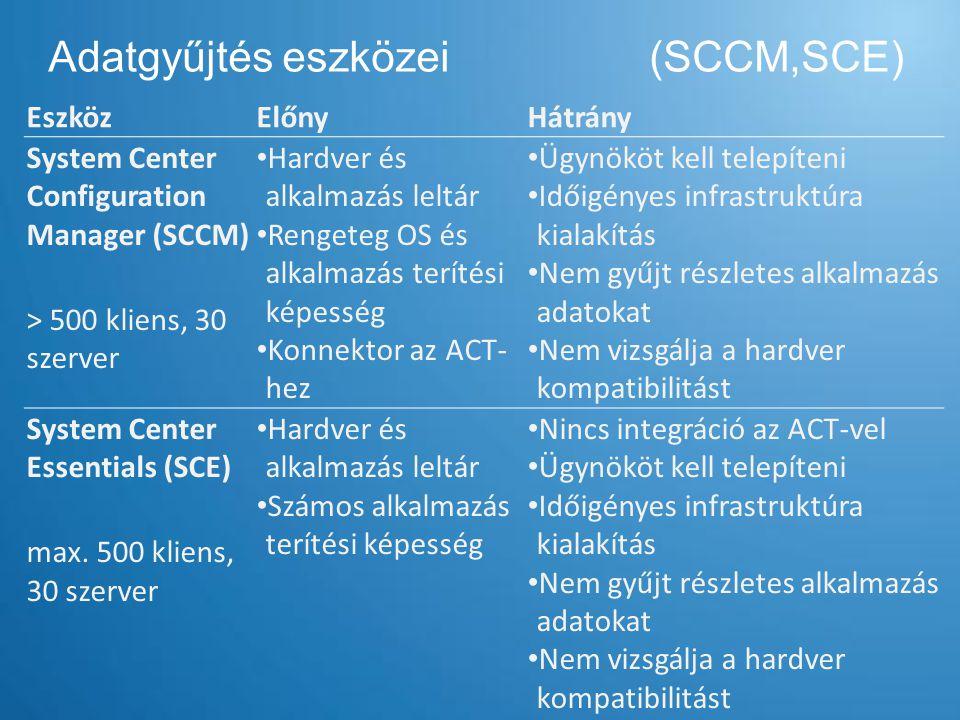 Adatgyűjtés eszközei (SCCM,SCE)