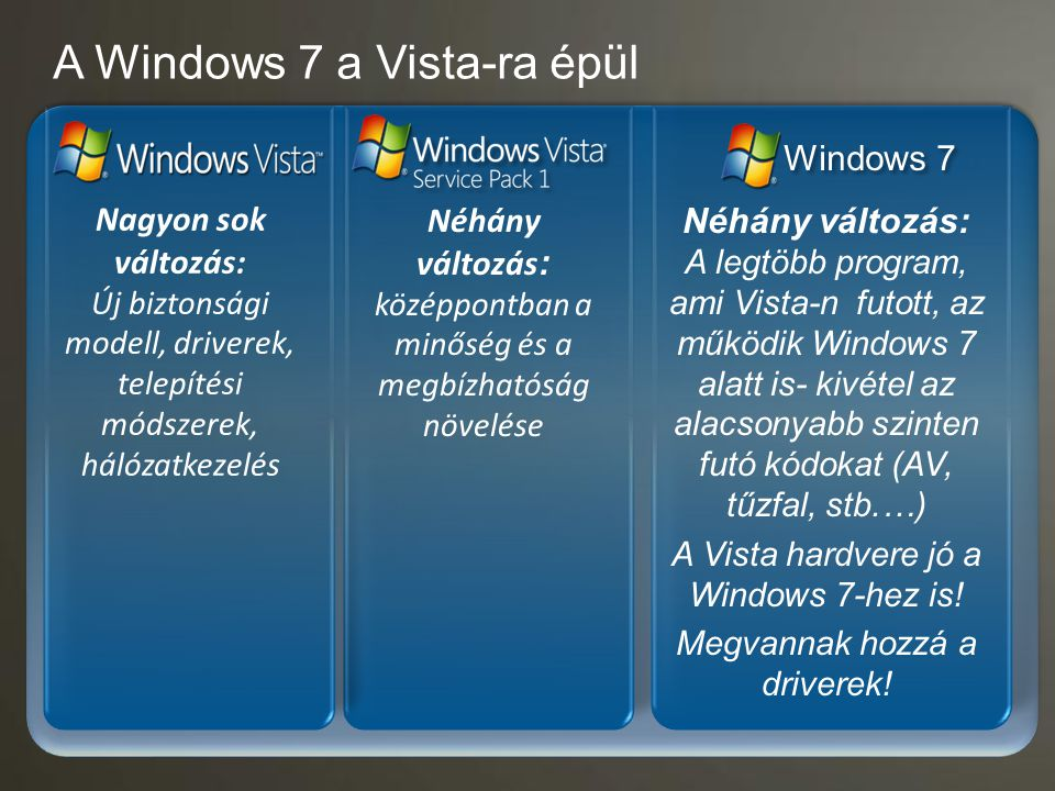 A Windows 7 a Vista-ra épül