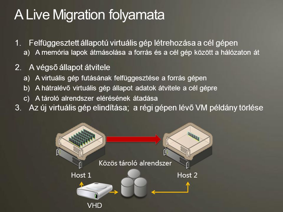 A Live Migration folyamata