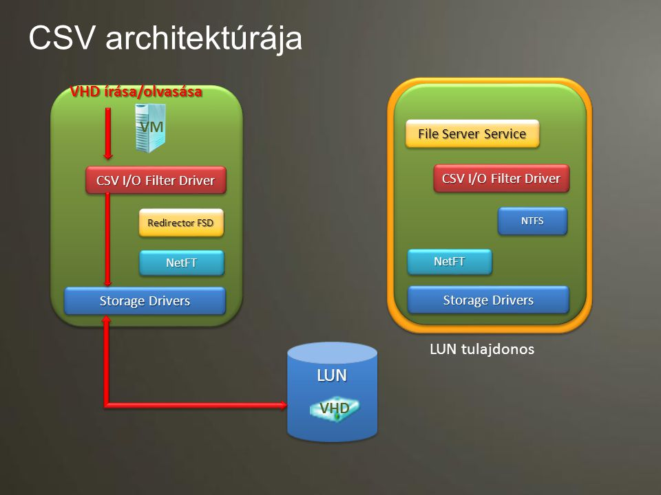 CSV architektúrája LUN VHD írása/olvasása VM LUN tulajdonos VHD