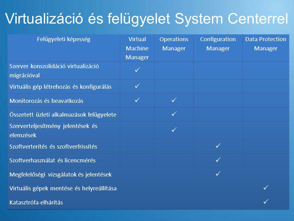 Virtualizáció és felügyelet System Centerrel