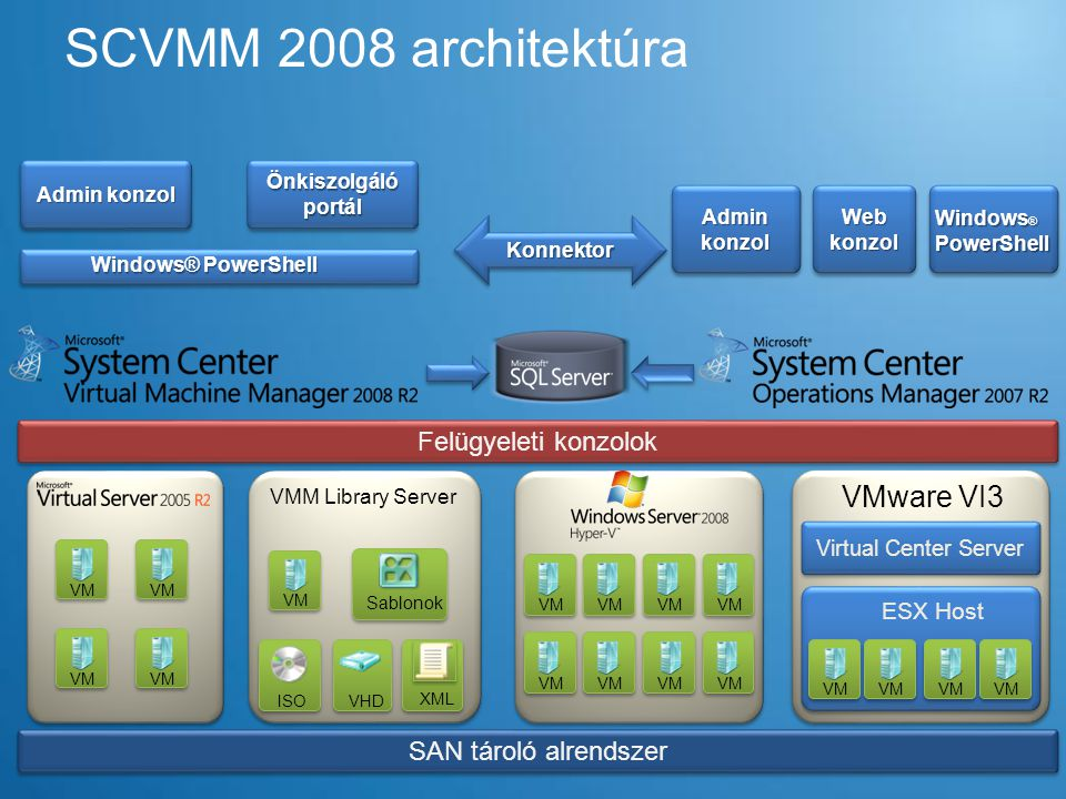 SCVMM 2008 architektúra VMware VI3 Felügyeleti konzolok
