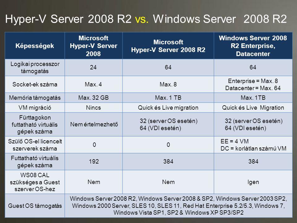 Hyper-V Server 2008 R2 vs. Windows Server 2008 R2