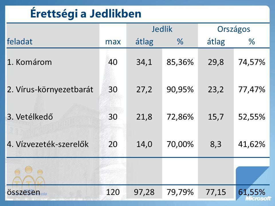 Érettségi a Jedlikben Jedlik Országos feladat max átlag % 1. Komárom
