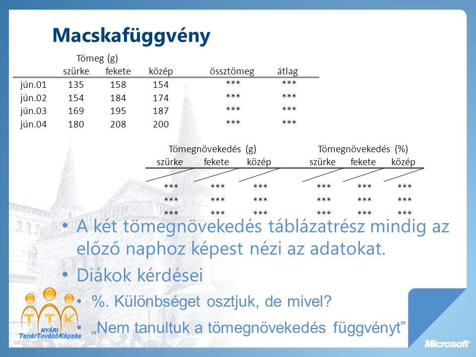 Macskafüggvény Tömeg (g) szürke. fekete. közép. össztömeg. átlag. jún.01. 135. 158. 154.