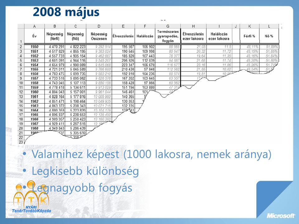 2008 május Valamihez képest (1000 lakosra, nemek aránya)