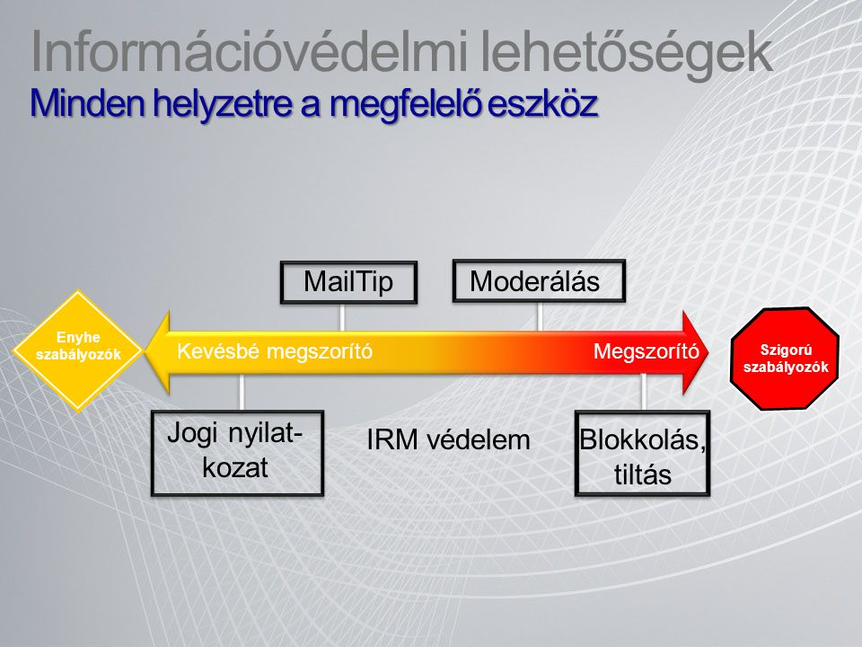Információvédelmi lehetőségek Minden helyzetre a megfelelő eszköz