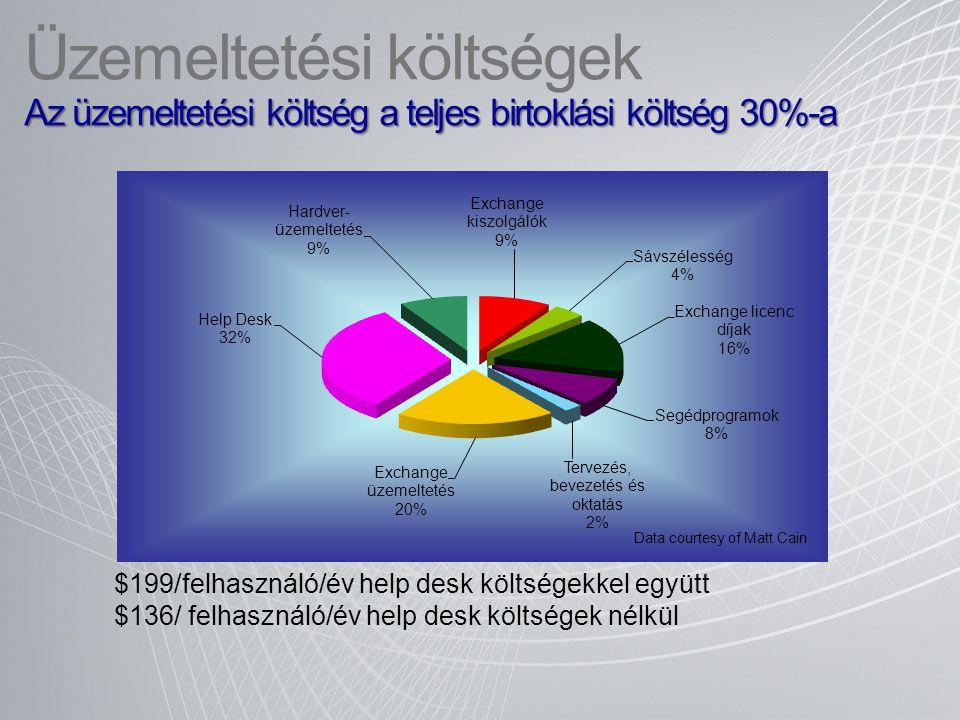 Üzemeltetési költségek Az üzemeltetési költség a teljes birtoklási költség 30%-a