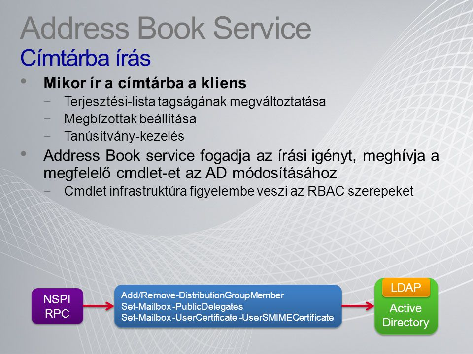 Address Book Service Címtárba írás