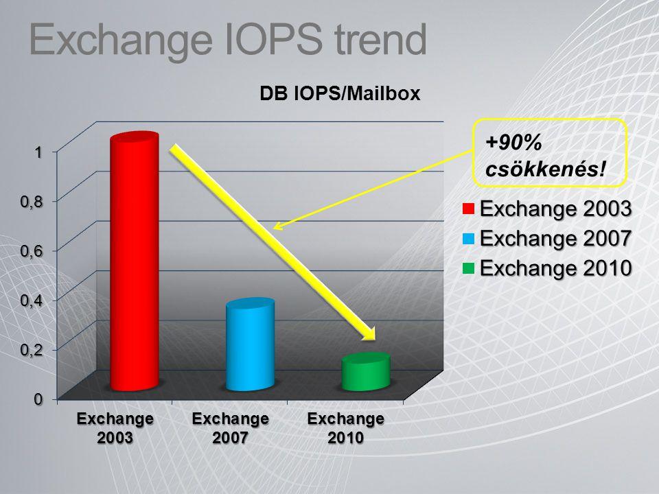 Exchange IOPS trend +90% csökkenés!