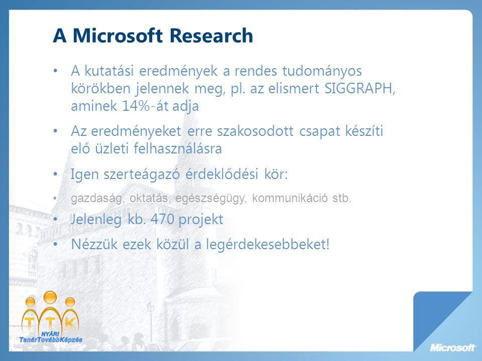 A Microsoft Research A kutatási eredmények a rendes tudományos körökben jelennek meg, pl. az elismert SIGGRAPH, aminek 14%-át adja.