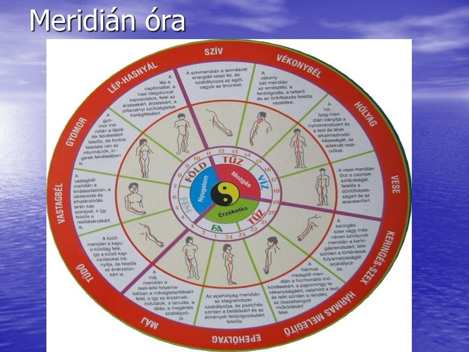 Meridián óra
