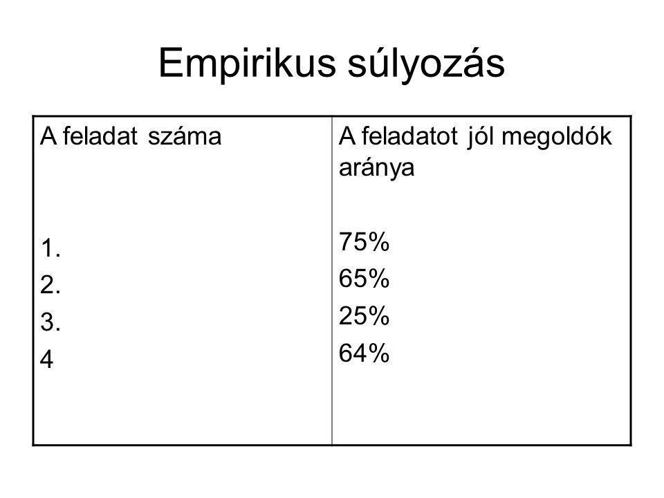 Empirikus súlyozás A feladat száma 1. 2. 3. 4