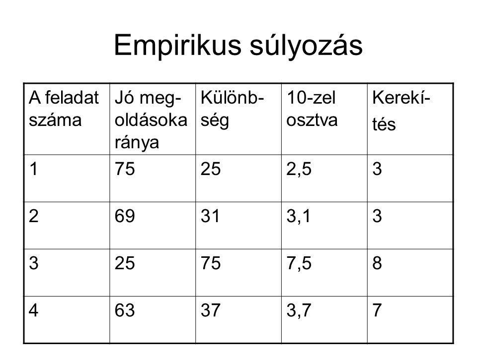 Empirikus súlyozás A feladat száma Jó meg-oldásokaránya Különb-ség