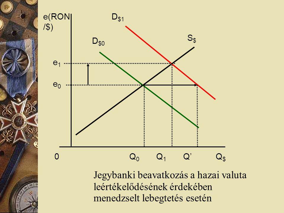 e(RON/$) S$ D$1. D$0. e1. e0. 0 Q0 Q1 Q' Q$