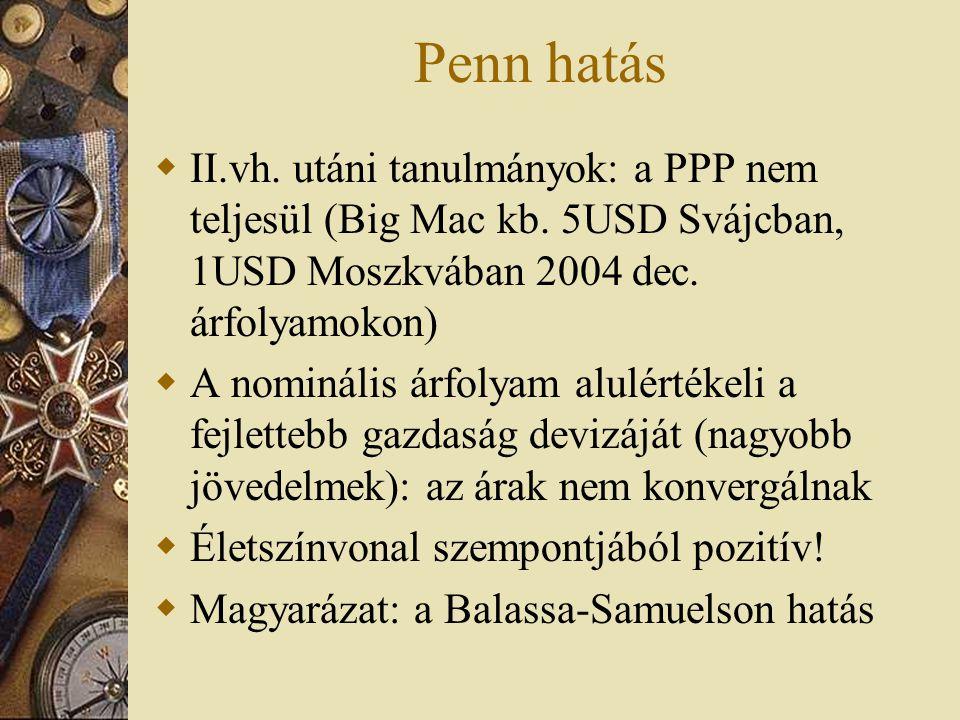 Penn hatás II.vh. utáni tanulmányok: a PPP nem teljesül (Big Mac kb. 5USD Svájcban, 1USD Moszkvában 2004 dec. árfolyamokon)
