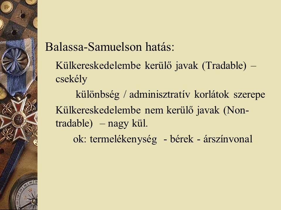 Balassa-Samuelson hatás: