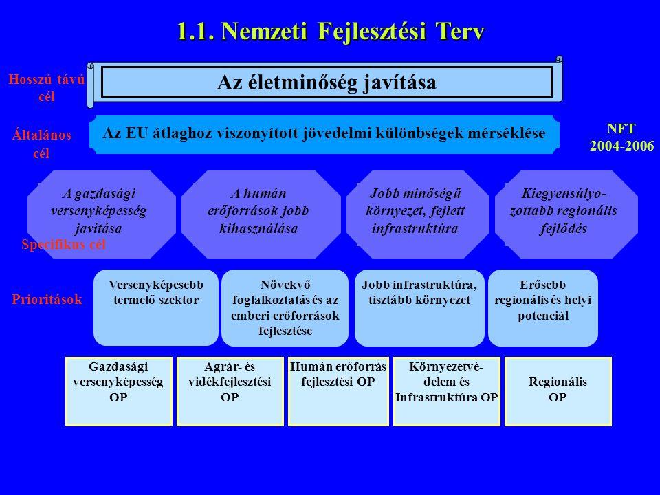 1.1. Nemzeti Fejlesztési Terv