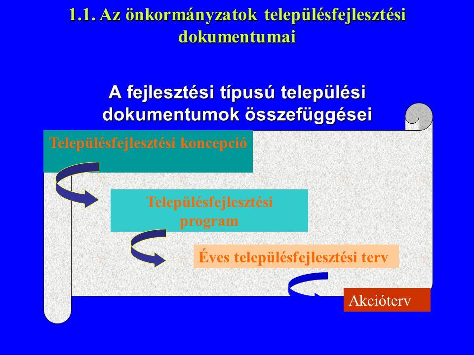 A fejlesztési típusú települési dokumentumok összefüggései