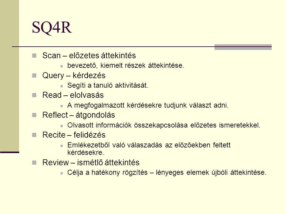 SQ4R Scan – előzetes áttekintés Query – kérdezés Read – elolvasás
