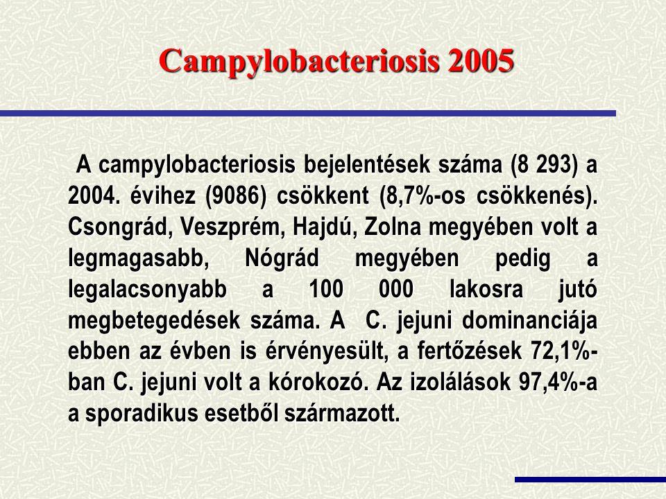 Campylobacteriosis 2005