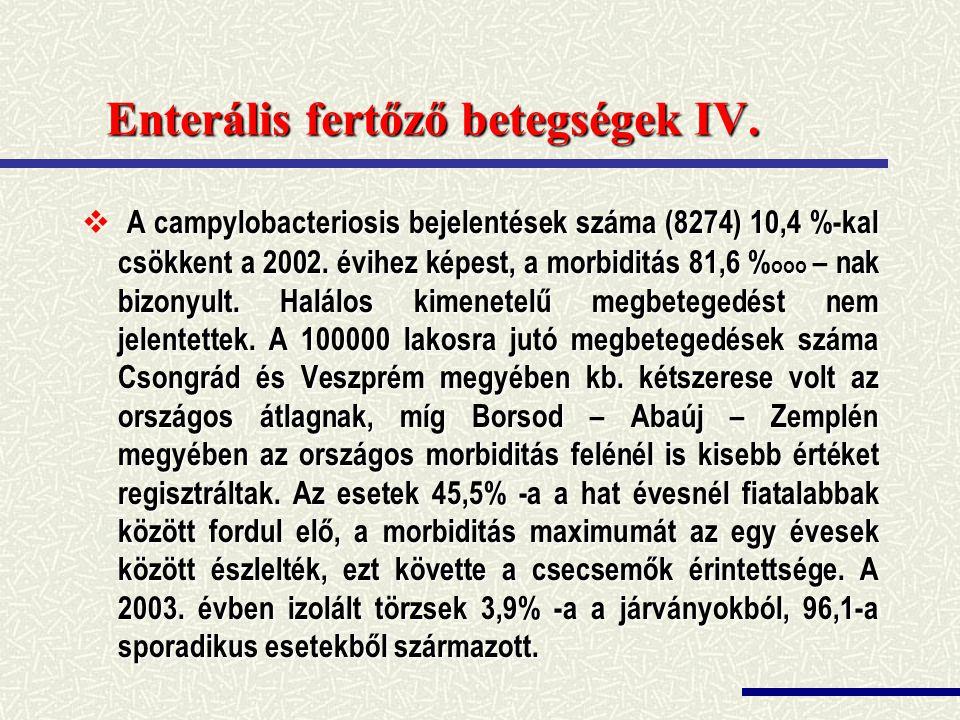 Enterális fertőző betegségek IV.