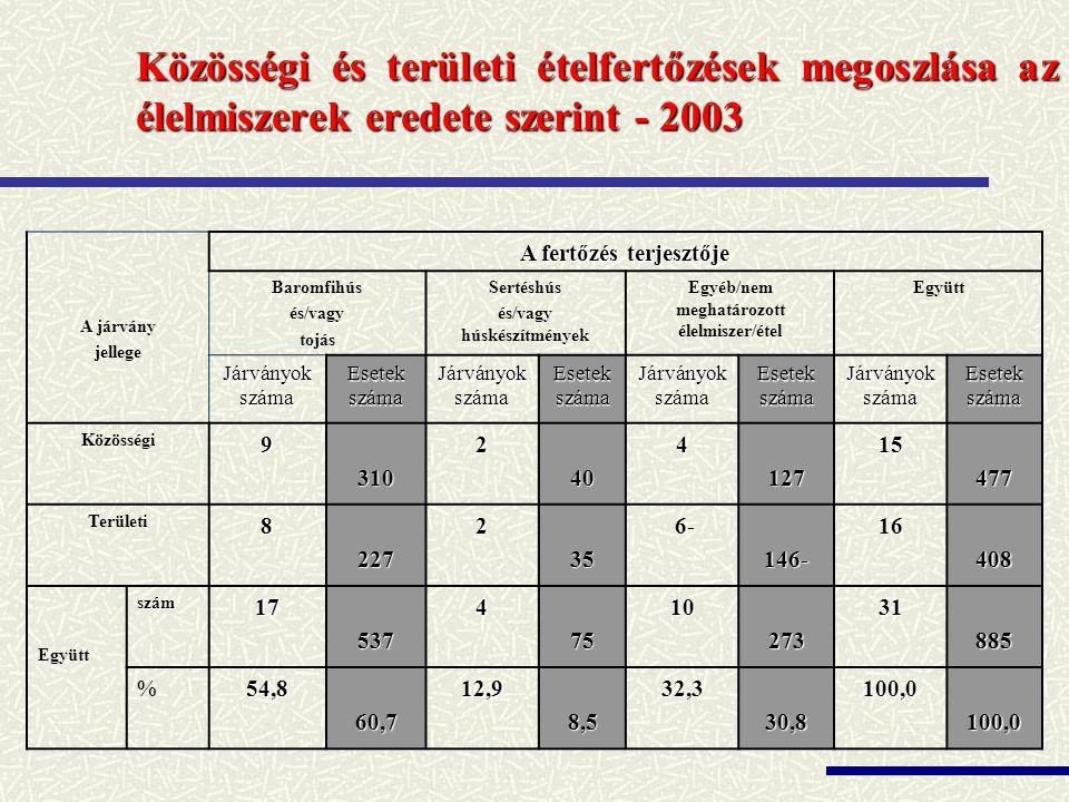 Közösségi és területi ételfertőzések megoszlása az élelmiszerek eredete szerint - 2003