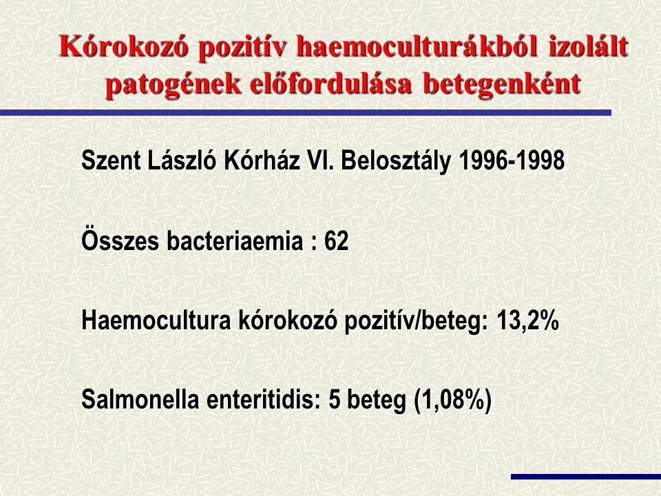 Kórokozó pozitív haemoculturákból izolált patogének előfordulása betegenként